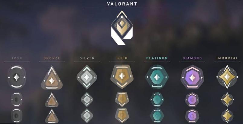 Rangos en Valorant explicados